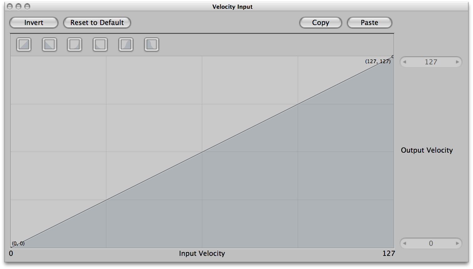 The MainStage velocity graph ranges from 0 to 127.